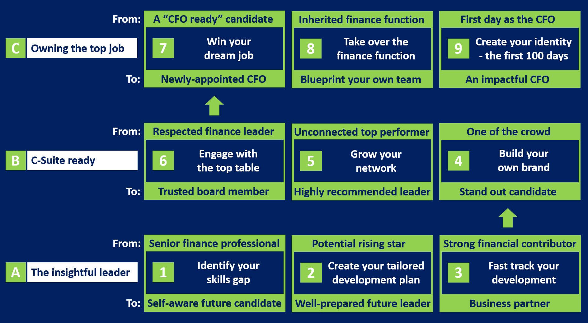 Securing your first CFO role using the Future CFO programme in GrowCFO